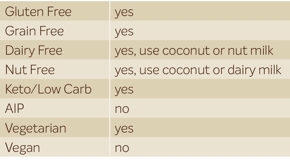 Low carb pancake Diet chart